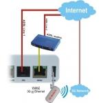 DrayTek Vigor 2820Vn ADSL2+ Router